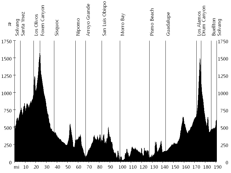 Solvang Spring Double Century • Route Profile