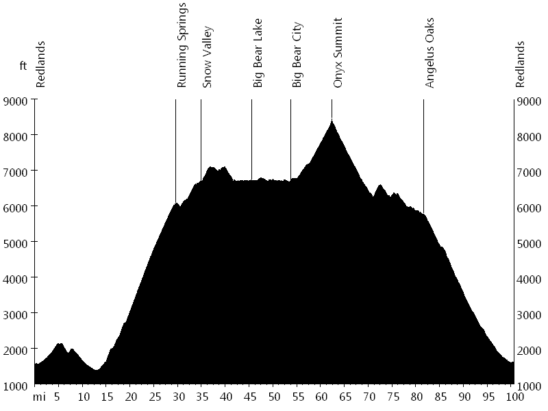 Ride around the Bear • Route Profile