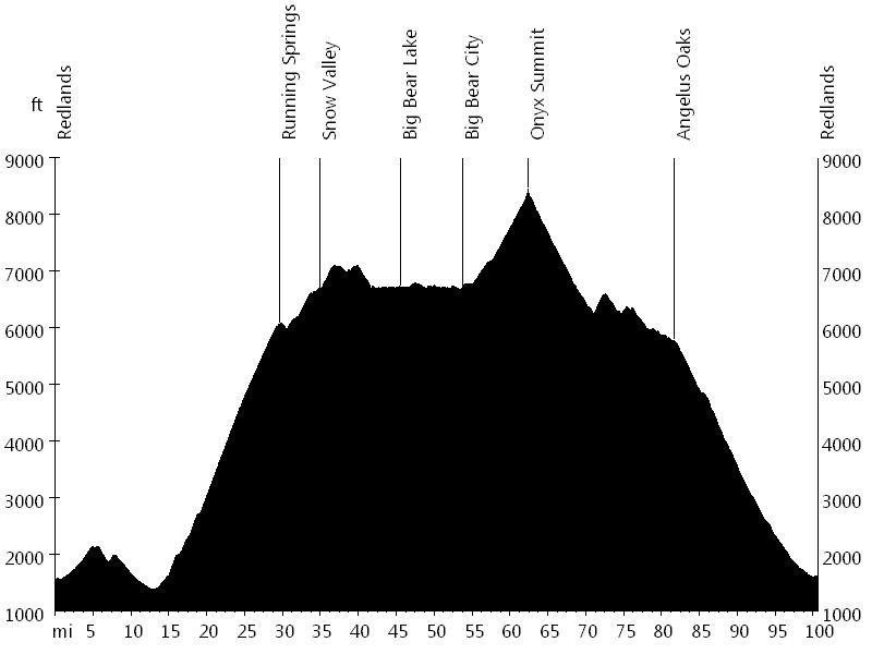 Ride around the Bear • Route Profile
