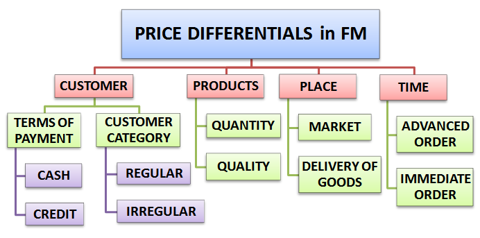 Price differentials in financial management