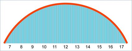Archimedes - Integralrechnung - Übergang zu unendlich kleinen Werten