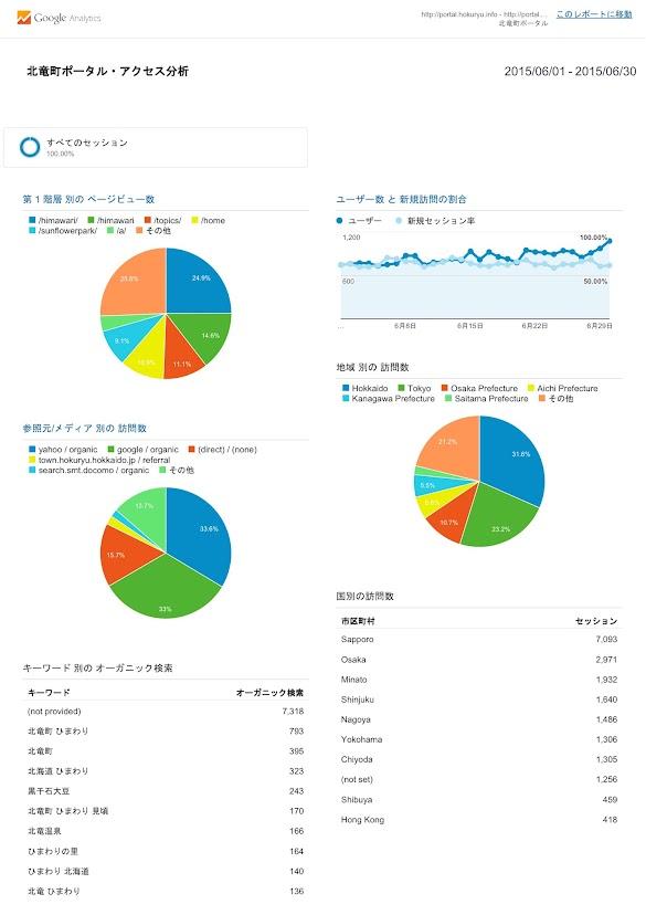 北竜町ポータル・アクセス報告2015年度(2015年6月)