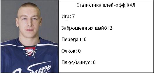 Артем Ворошило