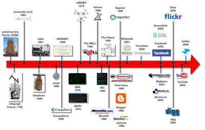 Evolución medios de comunicación social