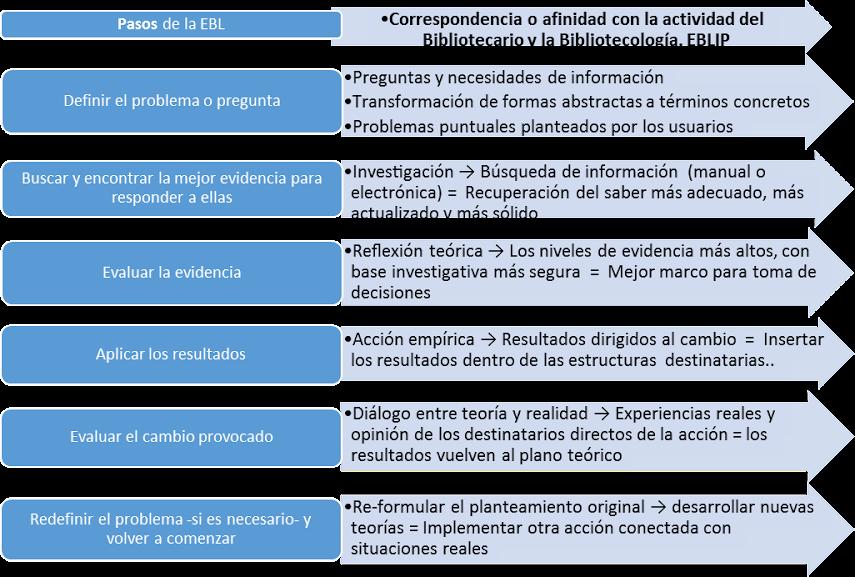 EBP/EBLIP (Cervadillo,2008). Diagrama de N.Rivera-Lopez