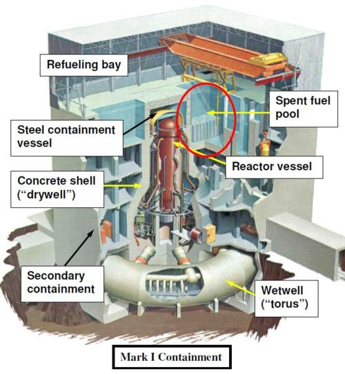 The big dustup fukushima daiichi reactor number 3 and 4 damage analyses during refueling or inspection the top cap of the concrete shell the steel containment vessel and the top of the reactor vessel can be removed by the ccuart Gallery