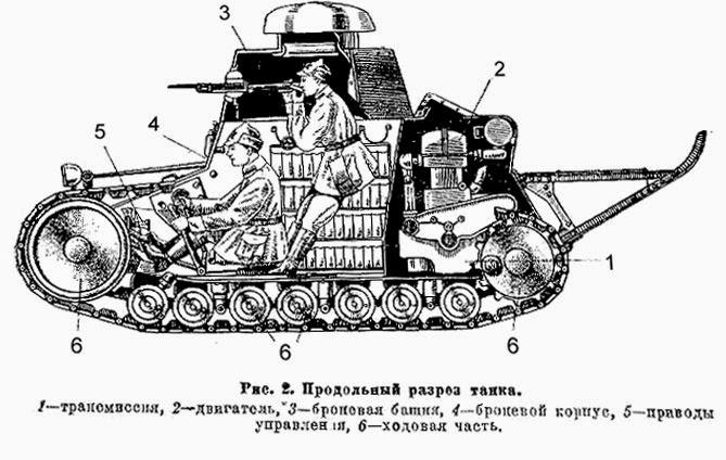 Первые танки СССР