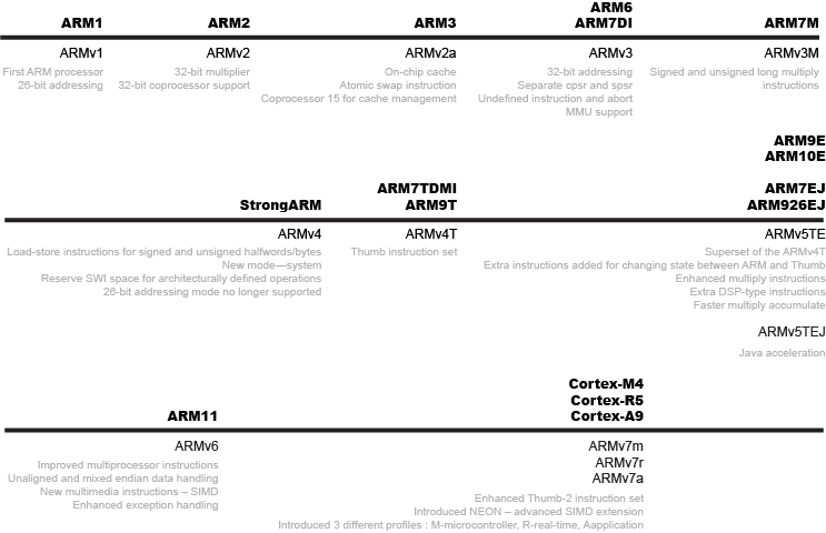 ARM Revision History