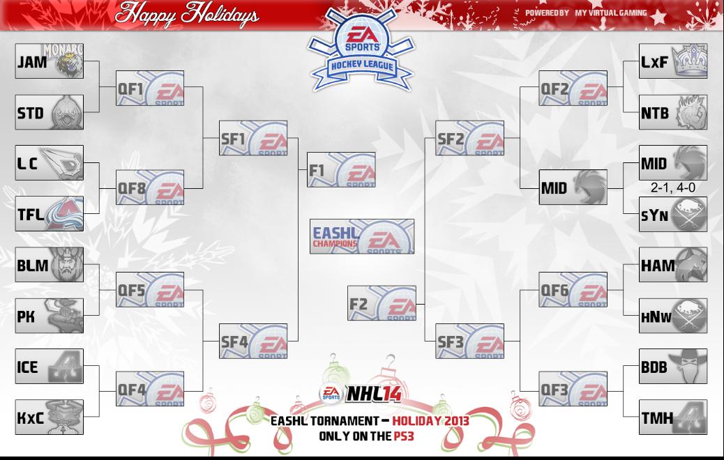 EASHL Holiday Tournament Bracket BRACKET