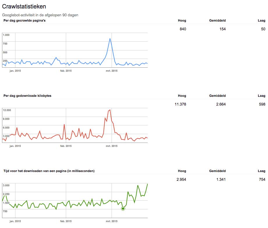 Google Webmaster Tools crawlstatistieken