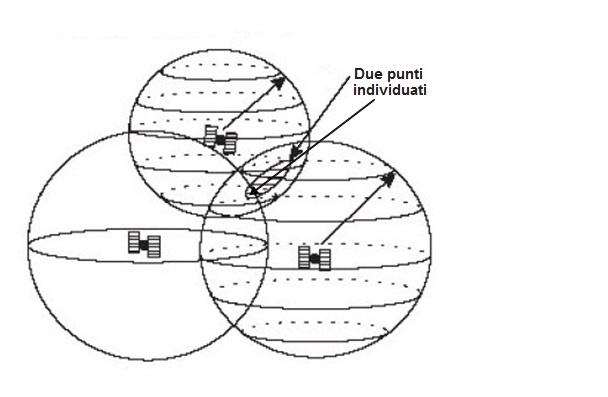 Sistema GPS con 2 satelliti