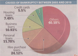 Bankruptcy in Malaysia