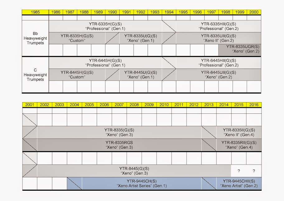 YAMAHA Xeno and Heavyweight Trumpet Development Timeline