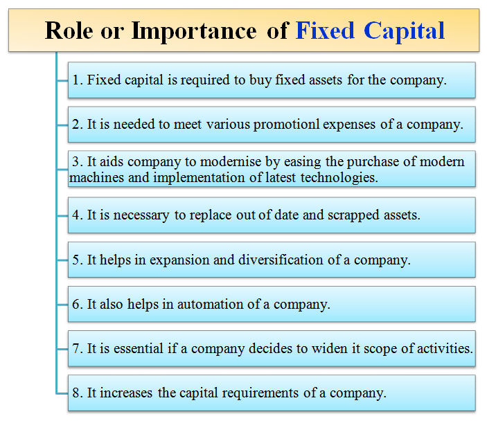 importance of fixed capital