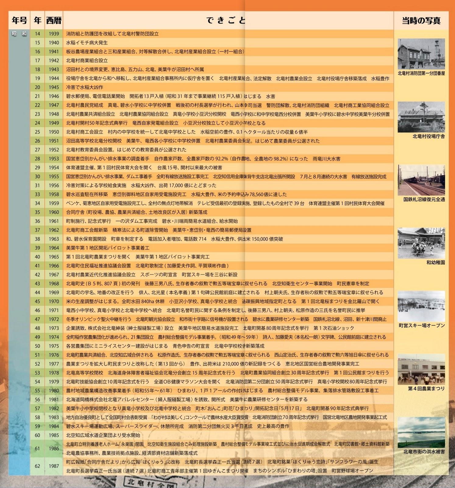 北竜町歴史年表2