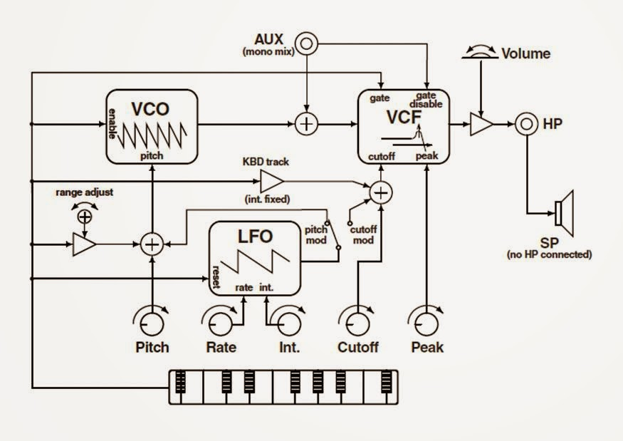 how to build a monotron synth with the web audio api
