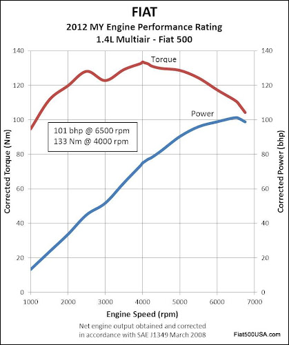 North American Fiat 500 Dyno Sheet
