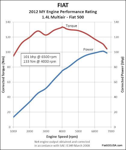 Fiat 500 abarth torque