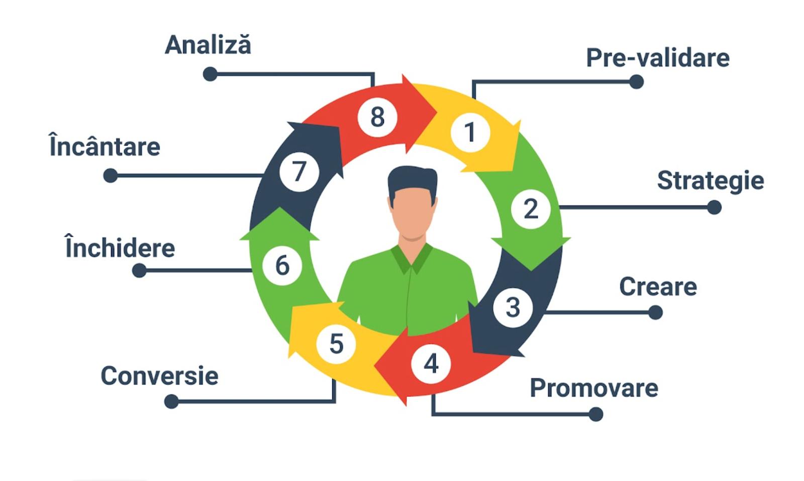 Inbound marketing: ce este și care sunt cele mai eficiente 8 tactici care să-ți aducă rezultate în 2021