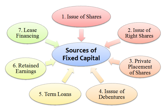 sources of fixed capital