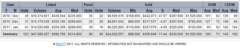 Camas Real Estate Market Data January 2011
