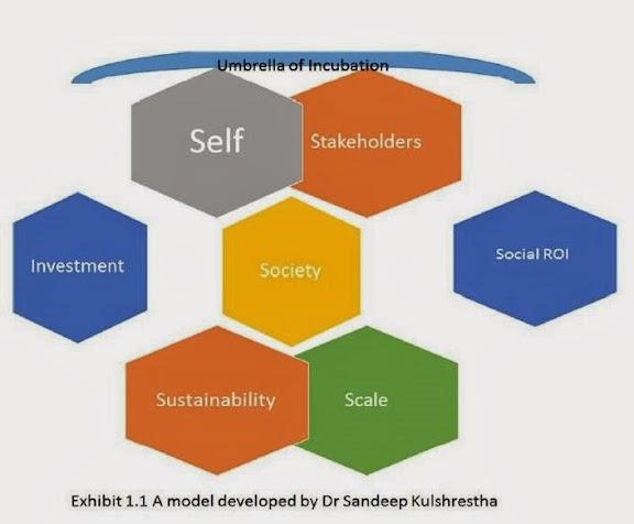 'El quíntuple resultado': Comprendiendo al Emprendimiento Social desde una nueva perspectiva