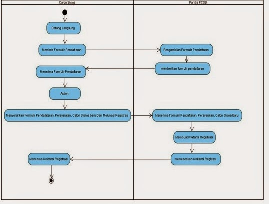 Si0811461598 widuri analisa sistem yang berjalan pada saat ini pada activity diagram pembuatan laporan penerimaan siswa baru ccuart Choice Image