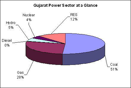 Gujarat Renewable Energy installation