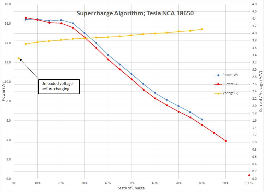 Дербаним батарею Tesla Model S на элементы для электровела