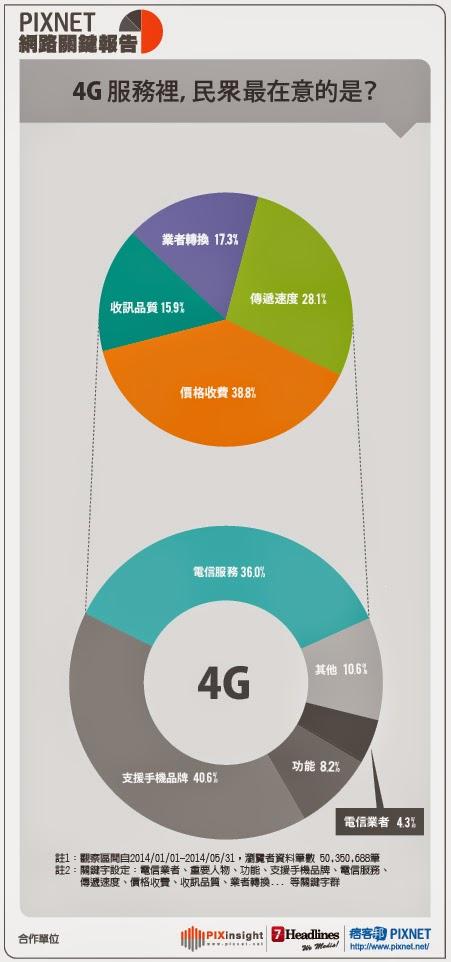 pixinsight網路關鍵報告 4G服務