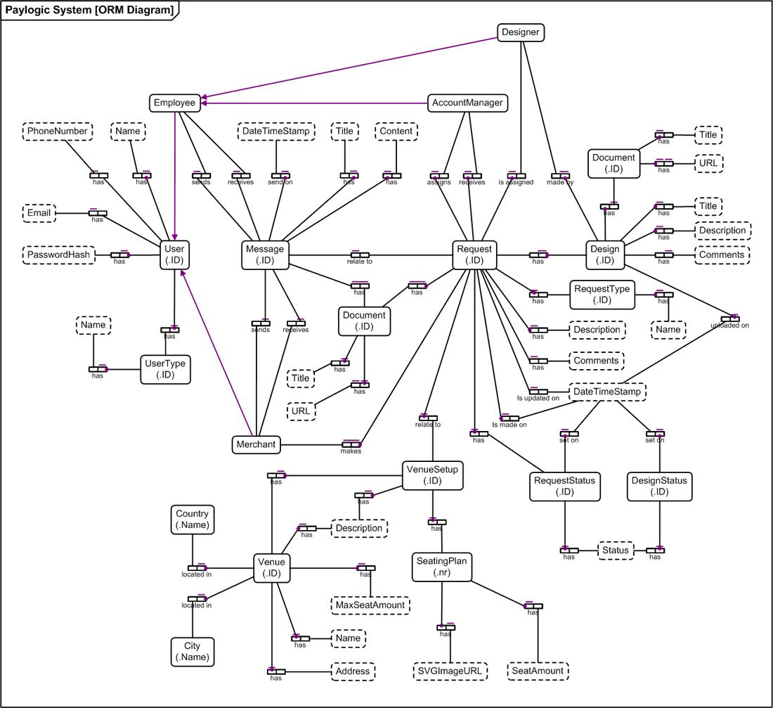 orm diagram   team    international software engineering projectorm diagram