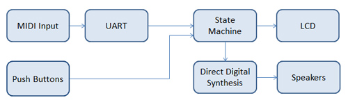 Music Trainer Block Diagram
