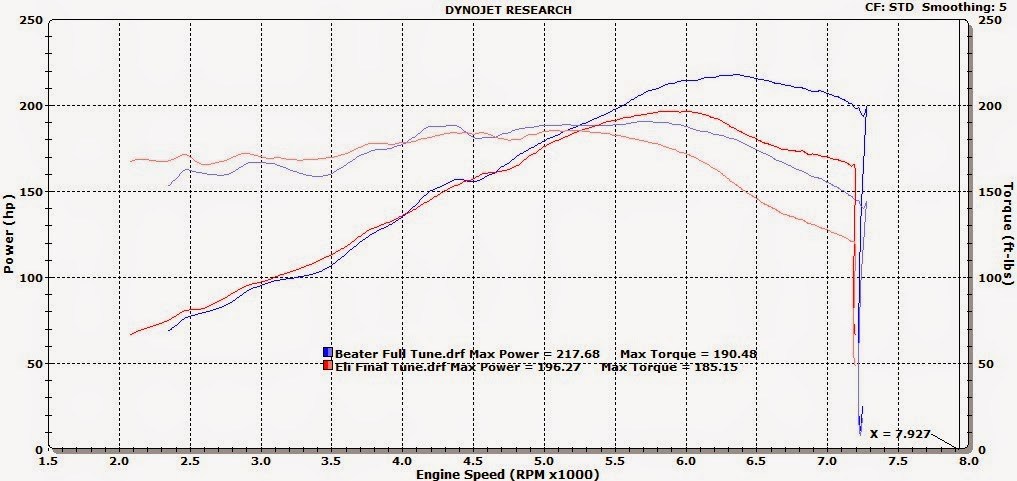 Markert Motor Works Dyno Thread (many inside) - R3VLimited