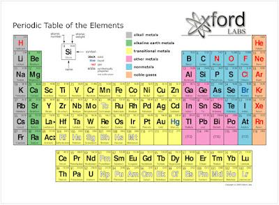 But Carte Electron.Day 2 Atoms Molecules Water David Bird Science