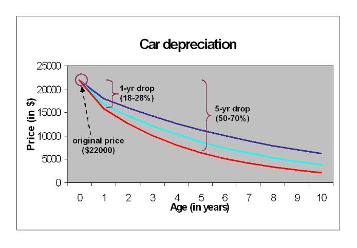Depreciating Ets