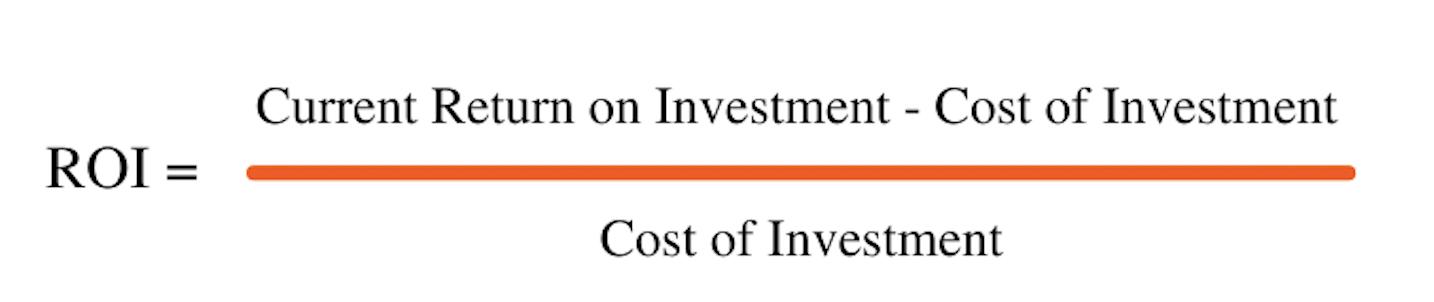 ROI equals the current return on investment, minus the cost of investment, divided by the cost of investment.