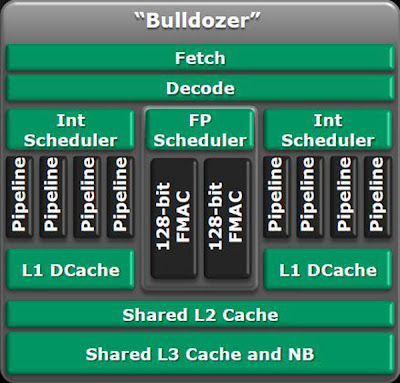 Módulo AMD Bulldozer