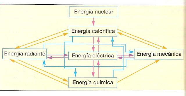 tipos y transformaciones energ�a