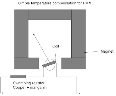 temperature compensation for pmmc