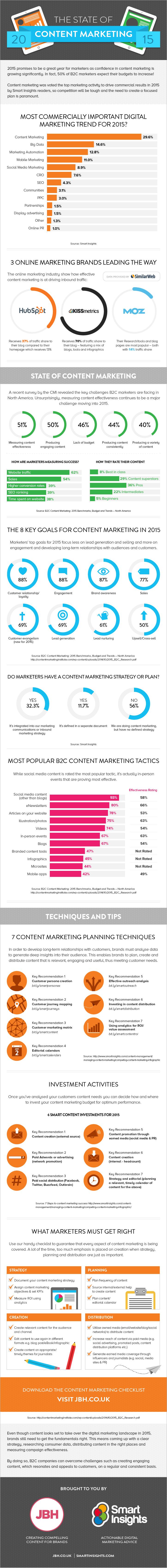 Un panorama sobre las tendencias y técnicas para dominar el marketing de contenidos