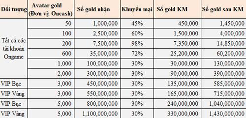 Ongame khuyến mại 98% giá trị gói avatar gold 2