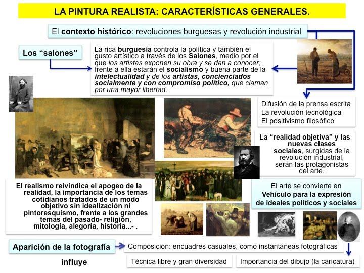 Blog de historia del mundo contempor neo la pintura for Caracteristicas de los contemporaneos