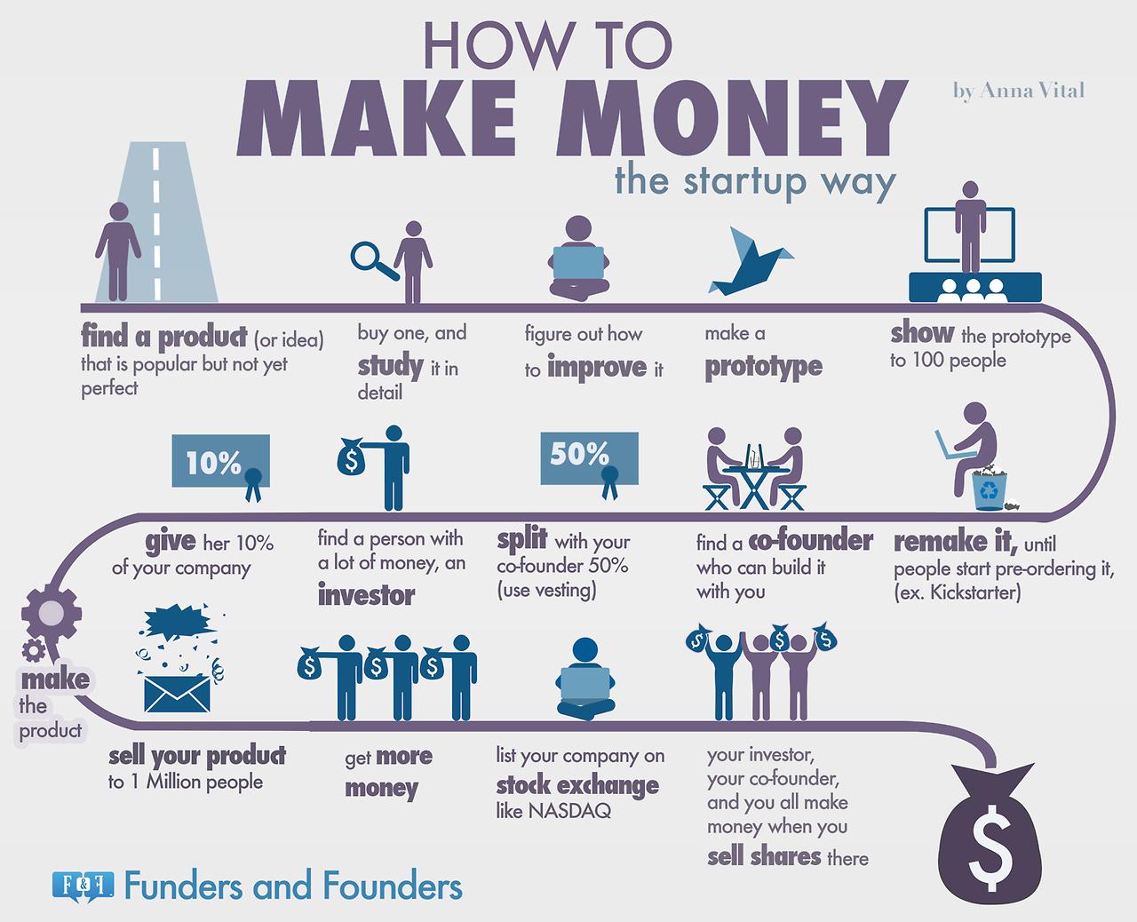 Aprende a hacer dinero al estilo de las startups más exitosas