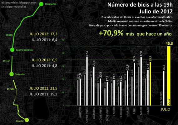 ¿Hay más bicis en Madrid? Julio de 2012 - pincha para ver la imagen ampliada