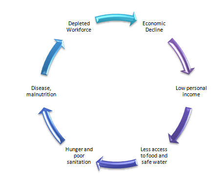 Social Justice The Poverty Cycle