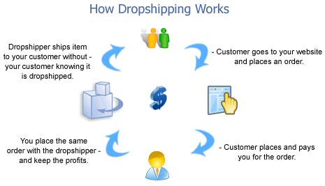 perniagaan drop shipping