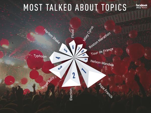 أكثر 10 موضوعات شعبية على فيسبوك خلال 2013