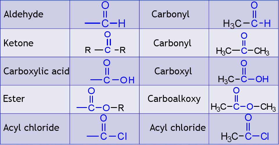 functional groups This lesson was an introductory lesson into recognising major functional groups for triple science organic chemistry.