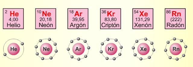 gases nobles configuración electrónica