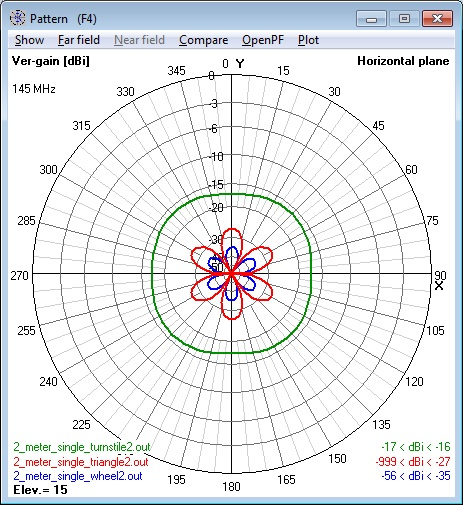 Composite of all 144 MHz Antennas at 1.0λ